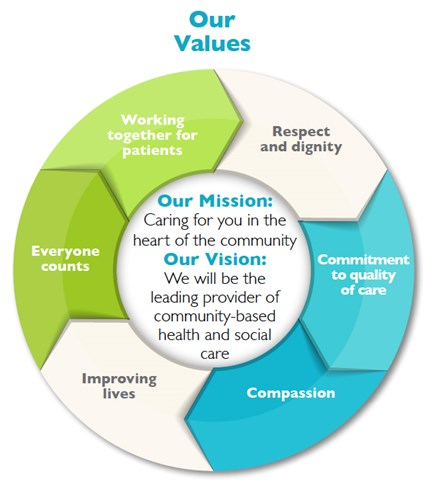 artwork-for-new-trust-vision-mission-objectives-and-values